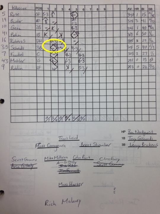 2004-scorecard